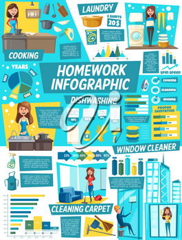 Housework infographics with cleaning, laundry washing and kitchen dishwashing. Vector diagram and charts or graph, aundry and cooking, dishwashing and window cleaner, cleaning carpet service