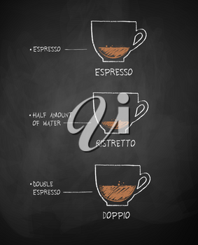 Vector chalk drawn sketches collection of coffee recipes on chalkboard background.