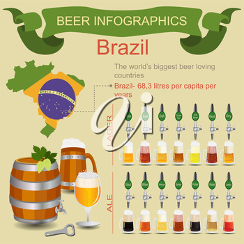 Beer infographics. The world's biggest beer loving country - Brazil. Vector illustration