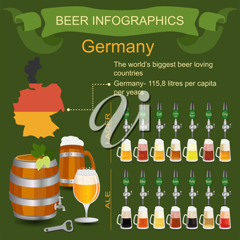 Beer infographics. The world's biggest beer loving country - Germany. Vector illustration