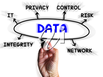 Data Diagram Displaying Information Privacy And Integrity