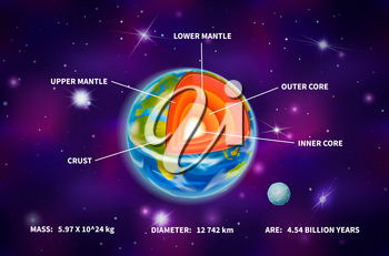 Bright earth planet structure, infographic on deep purple space background with bright stars and constellations